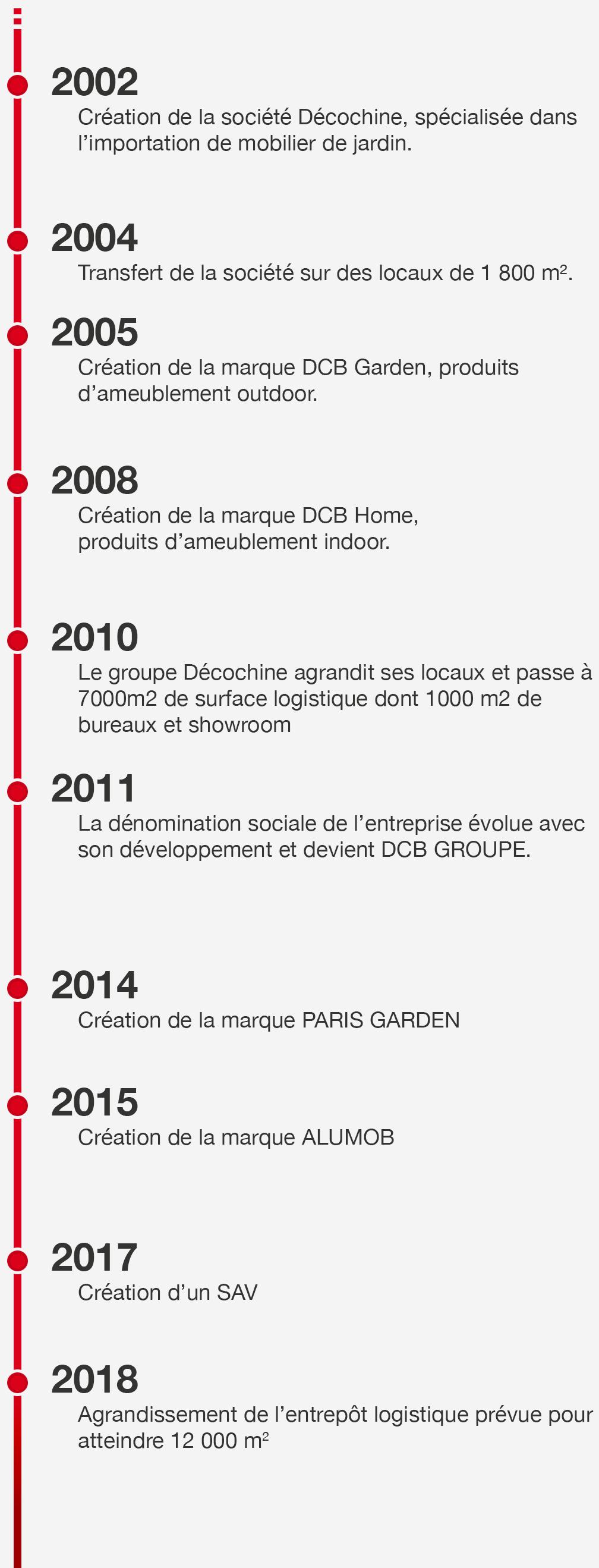 Historique de DCB Groupe